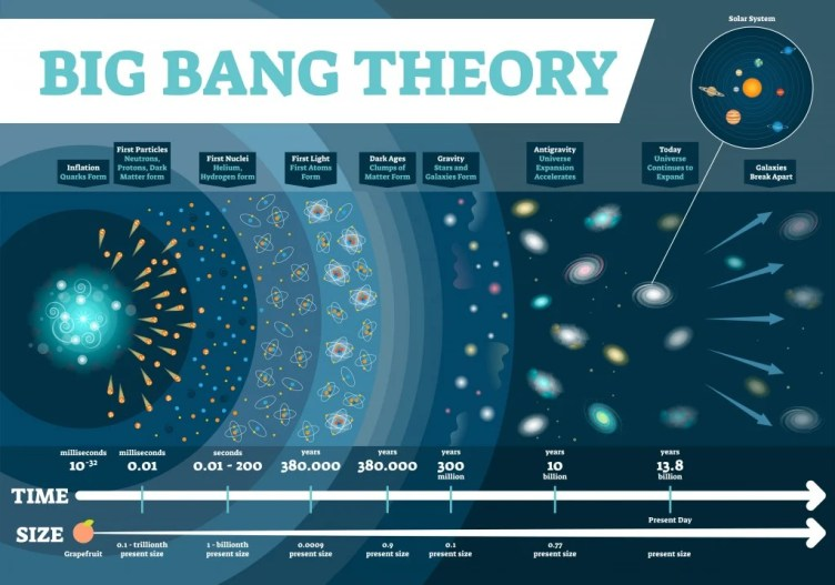 Big Bang theory vector illustration infographic (VectorMine)S