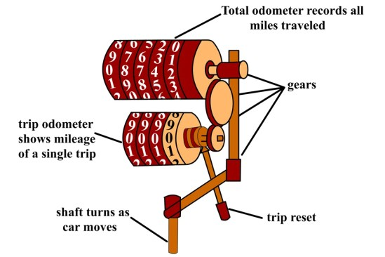 Como funciona o odômetro