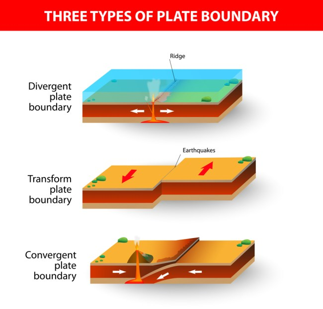 Uma seção transversal ilustrando os principais tipos de limites da placa tectônica (Designua) s