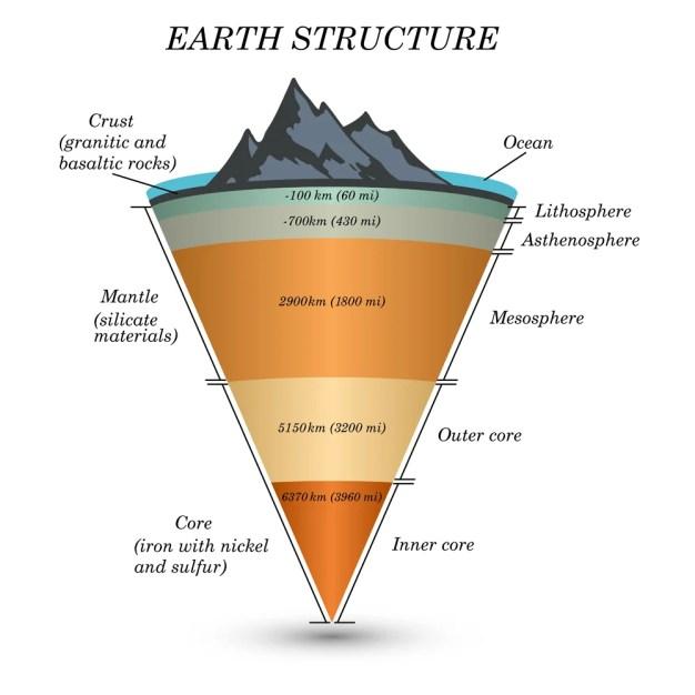 A estrutura da terra em seção transversal, as camadas do núcleo (Ellen Bronstayn) s