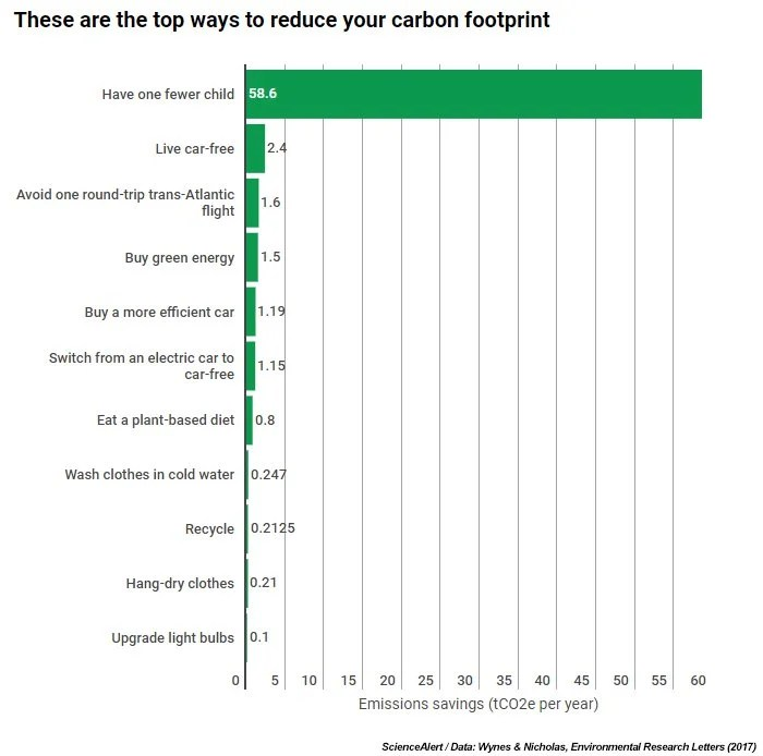 FIXEDcarbon footprint reduction chart