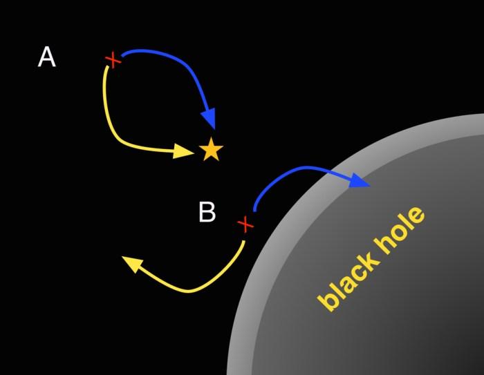 black hole radiation