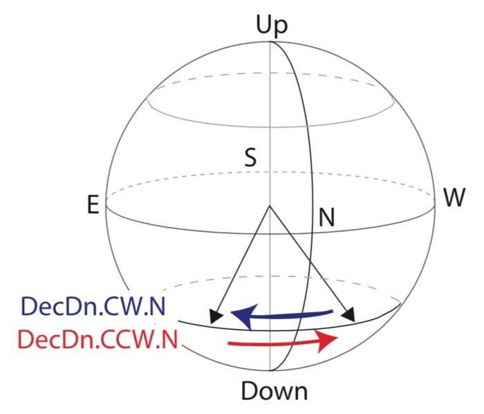 Study participants sat in the experimental chamber facing north, while the downwards-pointing field rotated clockwise (blue arrow) from northwest to northeast or counterclockwise (red arrow) from northeast to northwest. (Magnetic Field Laboratory, Caltech)