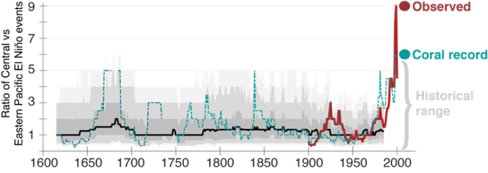 Central Pacific El Niño event frequency relative to Eastern Pacific El Niño event frequency over the past four centuries, expressed as the number of events in 30-year sliding windows.
