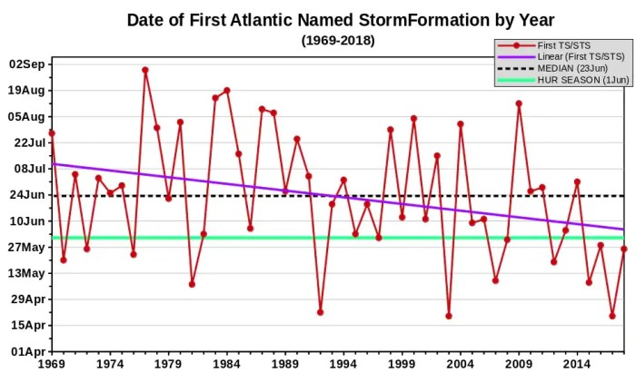 first named storm data