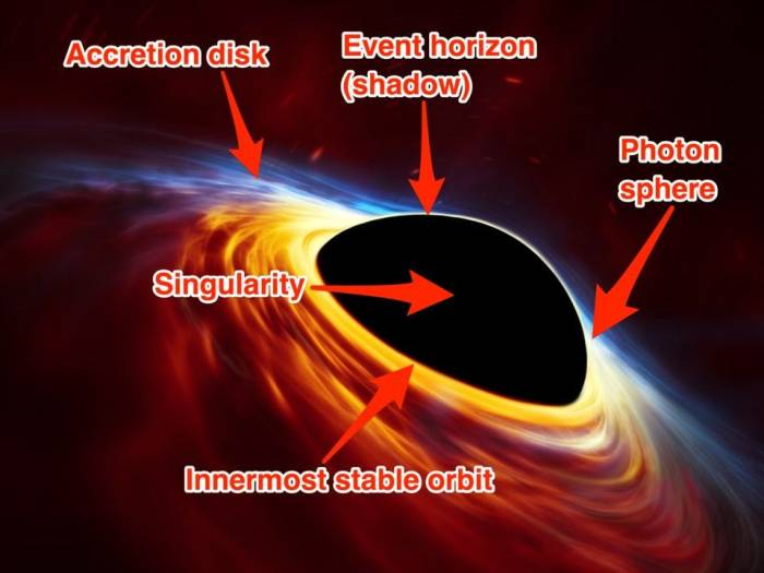 graph of black hole accretion disc