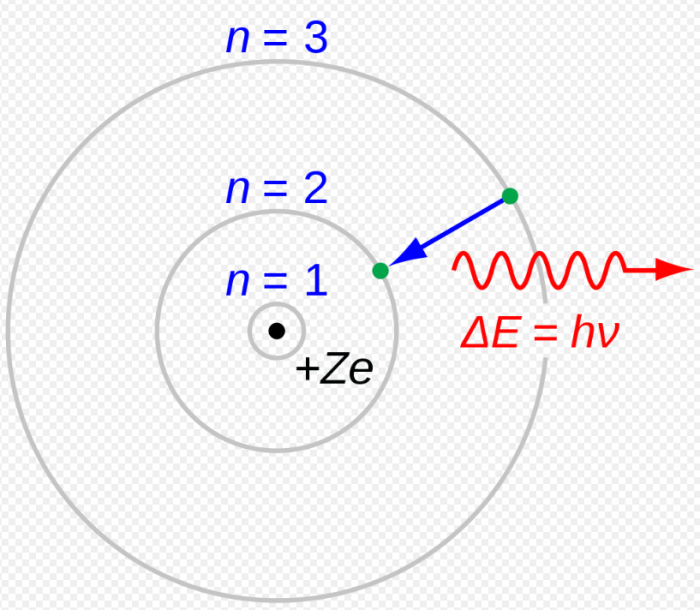 Um modelo simplificado de Rutherford-Bohr do processo H-Alpha. (JabberWok / CC BY-SA 3.0)