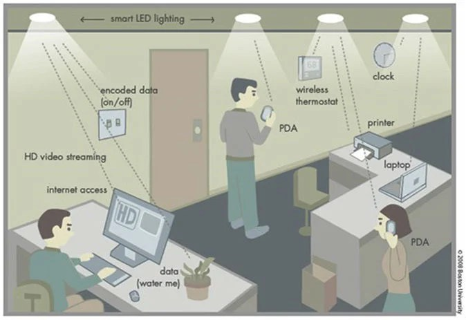 Li-Fi in an office