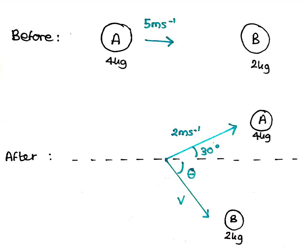 Momentum And Collisions