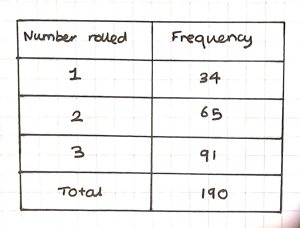 Probability Revision Questions