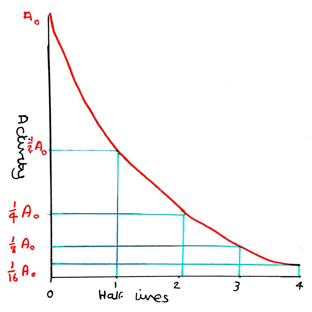 Decay Equations And Half Life