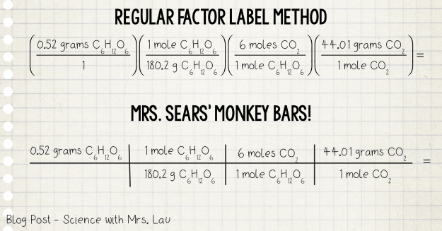 scaffolding the factor label method in the chemistry classroom  you know i still use them in my own problem solving and in my classroom there is just something a little simpler about writing a grid instead of writing