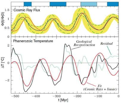 Correlation between cosmic ray flux reconstruction and climate reconstruction using geochemical isotope measurements