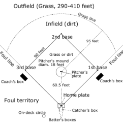 High School Shot Put Diagram Voltage Circuit How Do Baseball Stadium Dimensions Affect Batting Statistics?