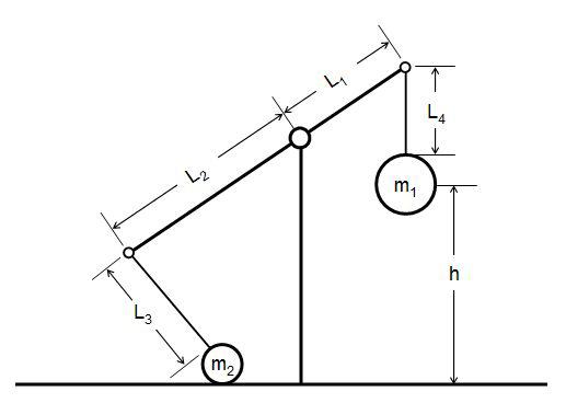Effect of Trebuchet Arm Length or Counterweight Mass on