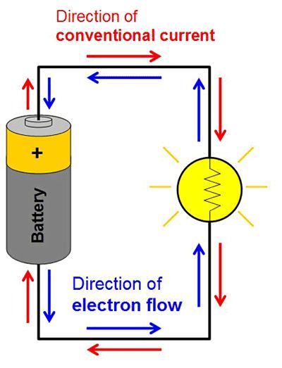 Electricity Magnetism & Electromagnetism Tutorial