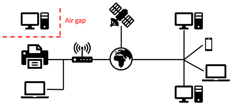 Hacking the Air Gap: Stealing Data from a Computer that