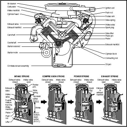 Component Parts Of Internal Combustion Engines