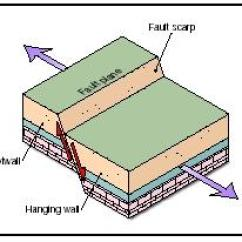 Fault Block Diagram Stingray Anatomy The Shape Of Land Forces And Changes Spotlight On When Underground Pressure Causes Crust Normal Faults To Stretch Or Pull Apart