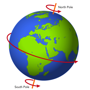 rotation and poles of earth