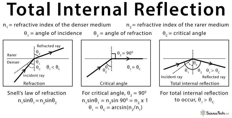 Total Internal Reflection: Definition. Condition & Application