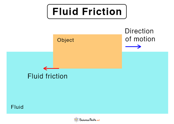 Fluid Friction: Definition. Laws. and Examples