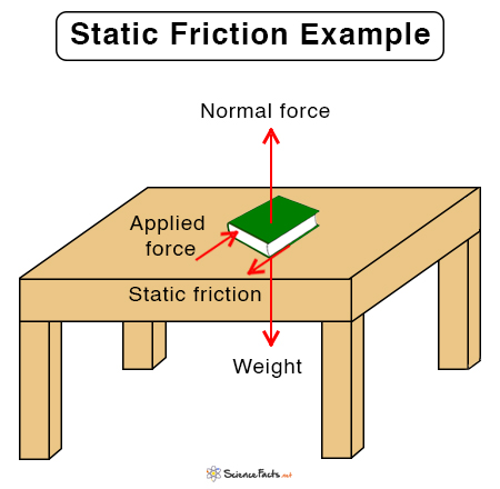 Static Friction: Definition. Formula. and Examples