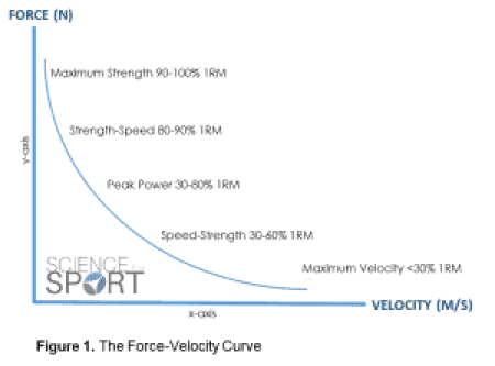 Force-Velocity Curve Science for Sport