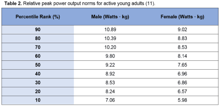 Table 2 - Relative peak power output norms for active young adults