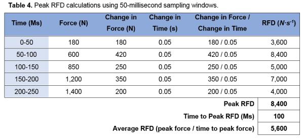 Table 4 - Peak RFD calculations using 50-millisecond sampling windows.