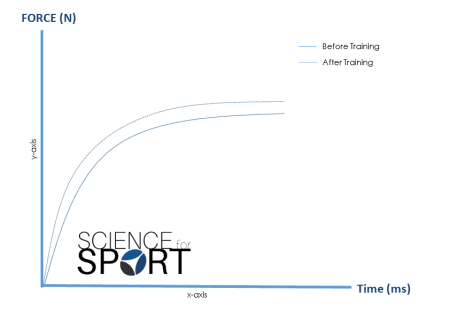 Figure 2 - Shift in the Force-Time curve after a sucessful training programme.