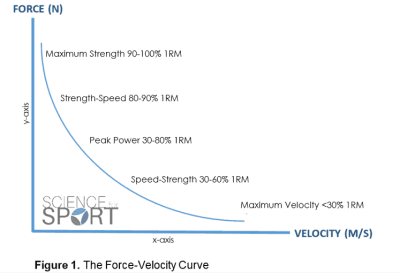 Figure 1 - The Force-Velocity Curve