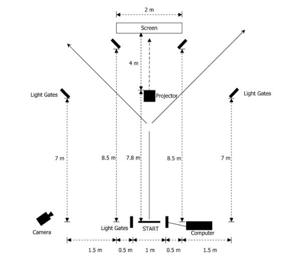Figure 2 - Reactive Agility Test