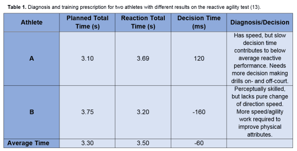 Table 1 - Diagnosis and training for reactive agility test