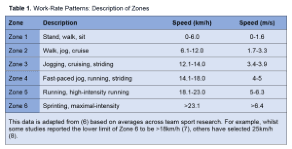 Table 1 - Work-rate patterns - description of zones GPS Science for Sport