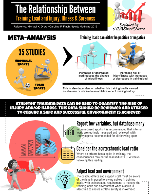 Relationship Between Training Load and Injury and Soreness ...