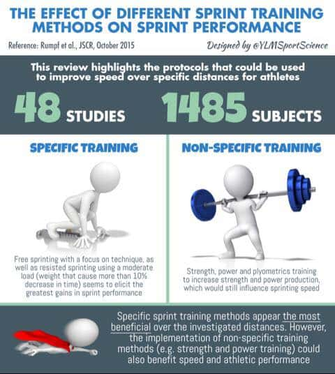 effect of different sprinting methods on sprint performance