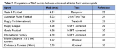 Table 2 - Comparison of MAS scores between elite-level athletes from various sports Maximal aerobic speed