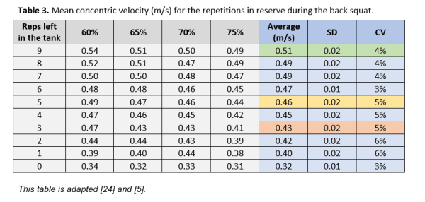 velocity based training - science for sport