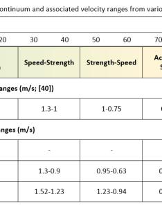 Velocity based training science for sport also rh scienceforsport