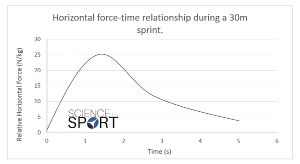 Force-Velocity Profiling Science for Sport