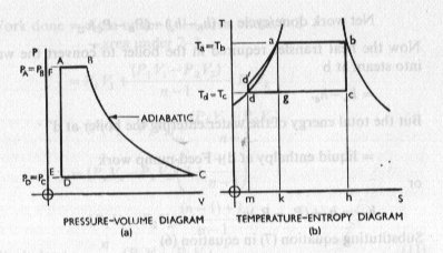 Efficiency: Gas turbine vs. Steam Turbine (with graphics