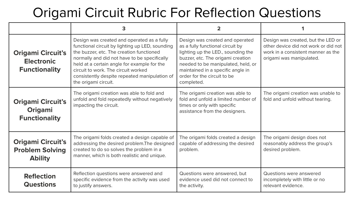 hight resolution of rubric for hack a solar circuit