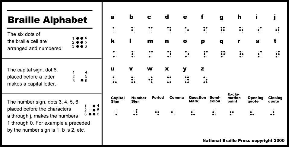 Tutorial Braille Scripts  The PokCommunity Forums