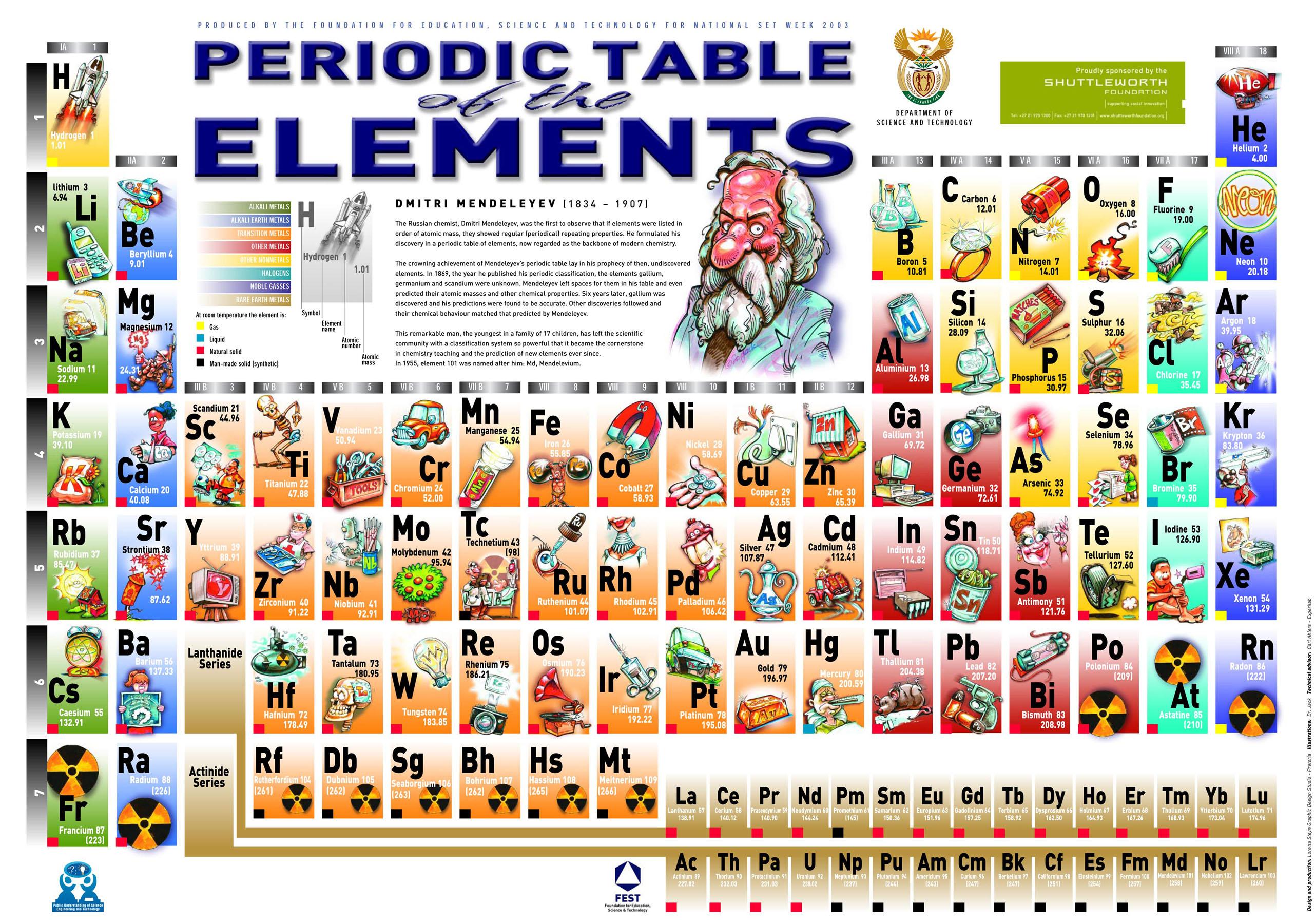 Fun And Interesting Periodic Table Spin Offs Kuriositas