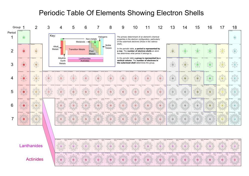 medium resolution of wikimedia energy levels table