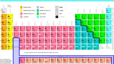 Photo of La tavola periodica degli elementi e la base della chimica