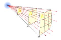 Inverse squares law