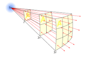 Inverse square law (wikipedia.org)