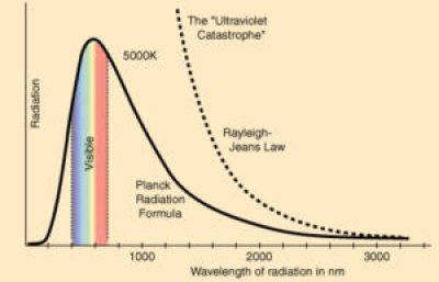 La catástrofe ultravioleta